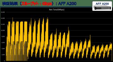 【ガチ検証】NetApp ALL Flash性能の全貌公開!(門外不出の検証データを一挙公開) 第2回:NetApp AFF A200の性能検証レポート