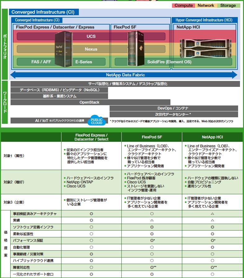 NetApp-CI-HCI