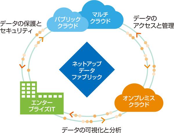 ハイブリッドクラウド時代のデータ管理を最適化するネットアップの『データファブリック』 ビジョン