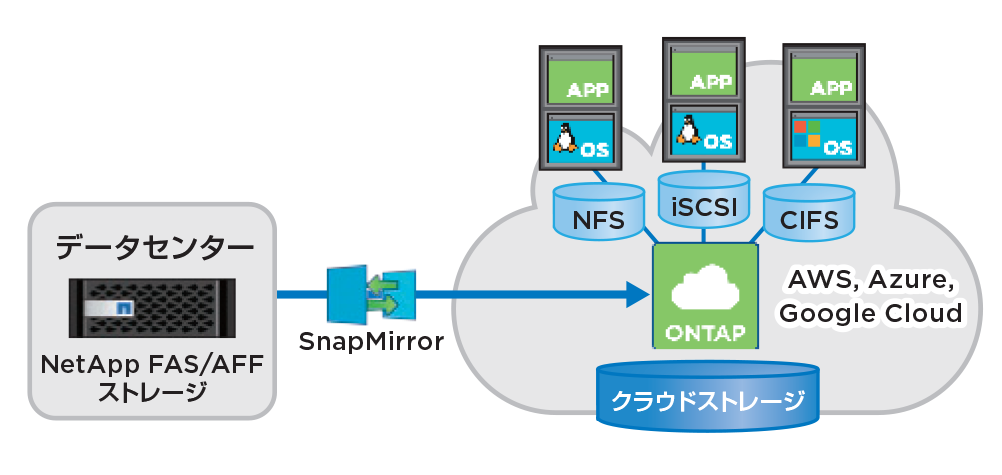 NetApp Cloud Volumes ONTAP