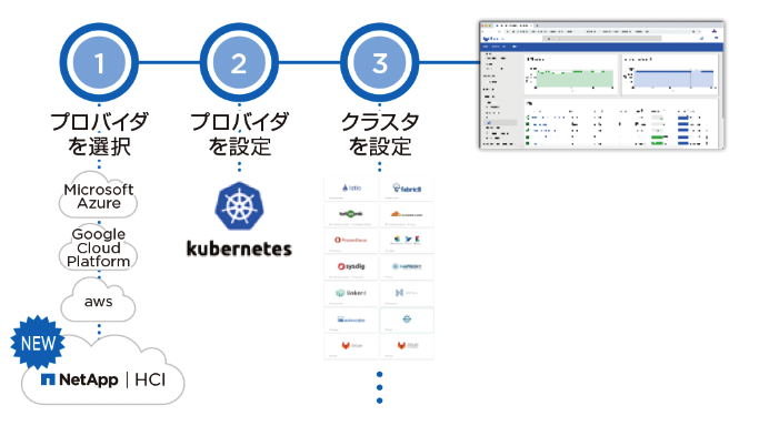 NetApp Kubernetes Service