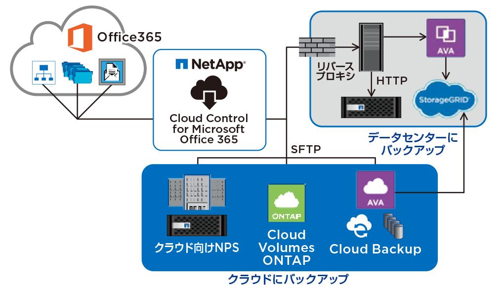 NetApp SaaS Backup