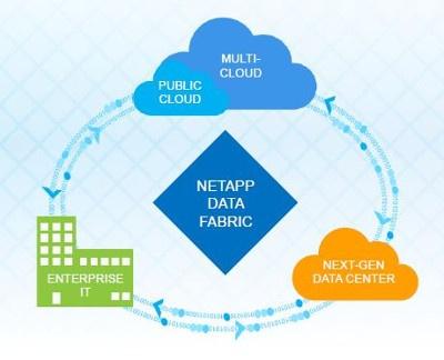 「データファブリック」により、一貫したデータ管理とデータモビリティが実現できる