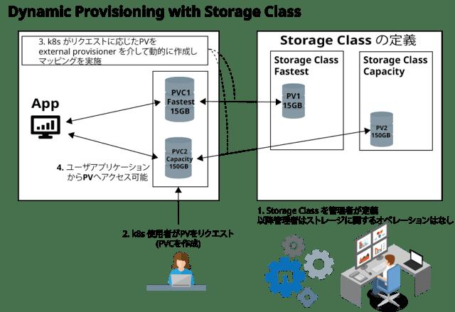 k8s の Dynamic Provisioning & StorageClass
