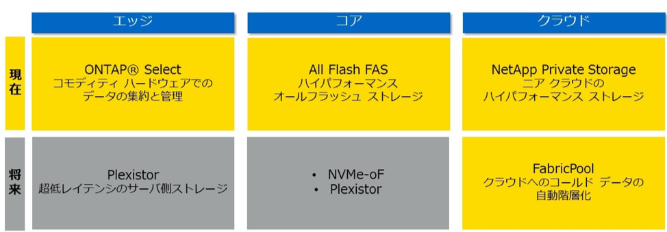 NetAppのAI(人工知能)