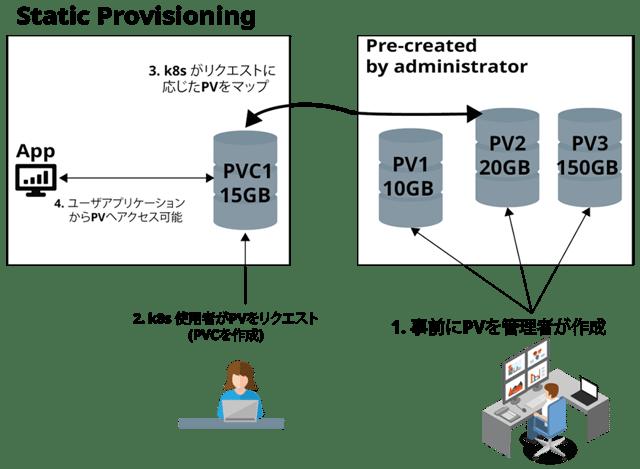 k8s における Static provisioning のストレージリソース割り当て