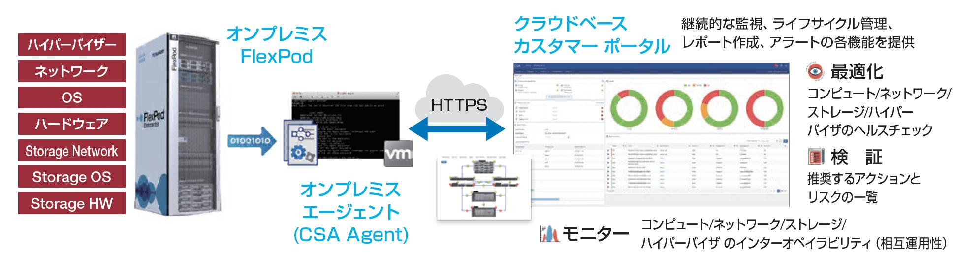 NetApp Converged Systems Advisor