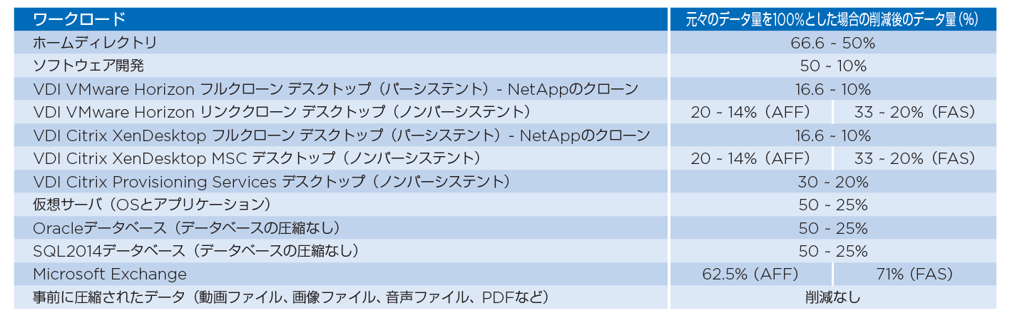 NetApp-COmpaction