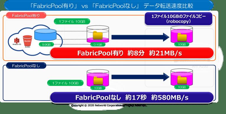 クラウドObjectストレージとの連携機能「FabricPool」の謎を解け! 第3回:「クラウドアップロードデータ、実は生きていた」事件の謎 1