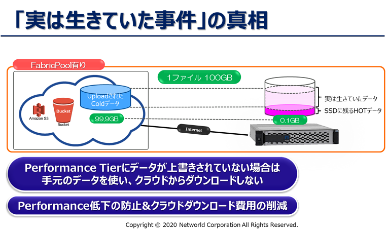 クラウドObjectストレージとの連携機能「FabricPool」の謎を解け! 第3回:「クラウドアップロードデータ、実は生きていた」事件の謎 8