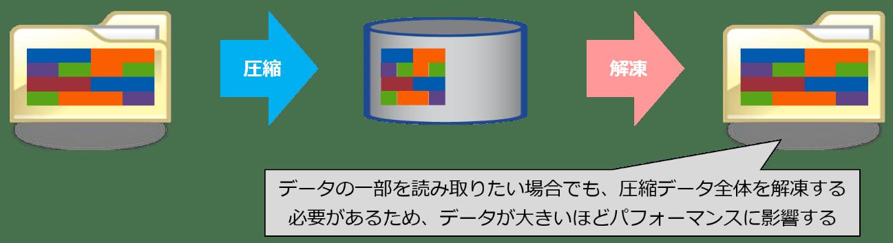 ONTAPのデータ圧縮の特長-1