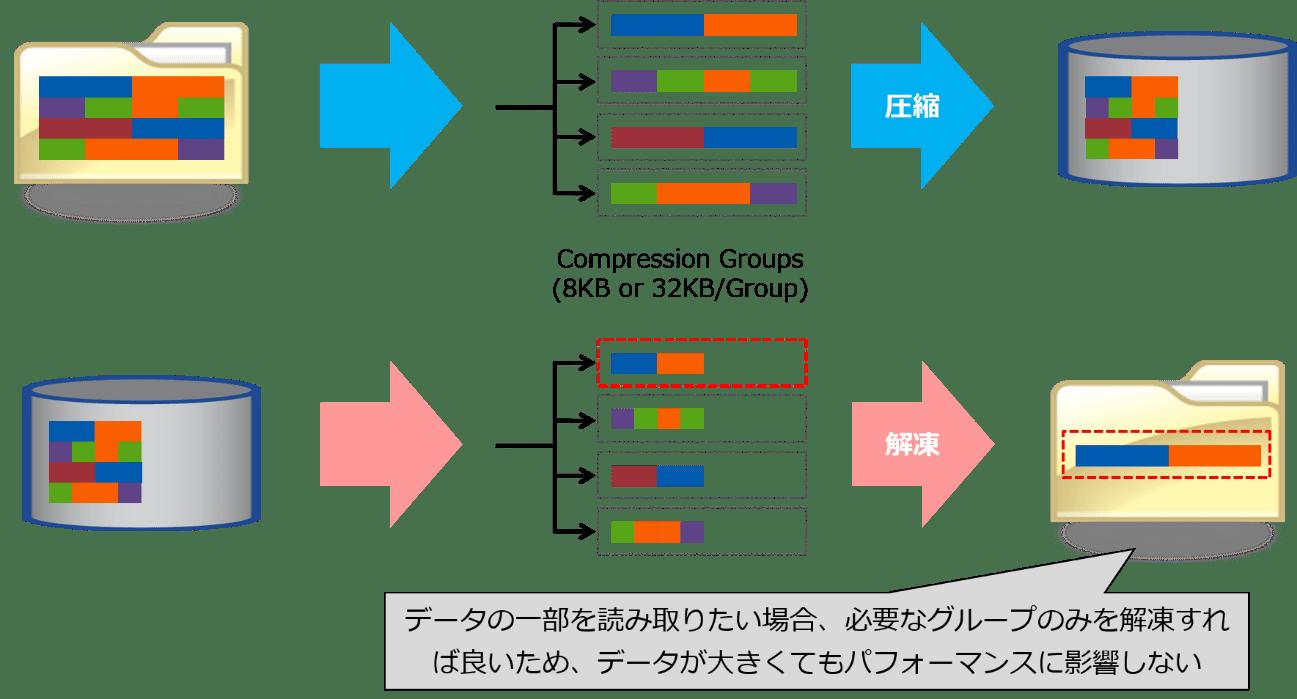 ONTAPのデータ圧縮の特長-2