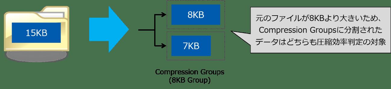元のファイルが8KBより大きい場合