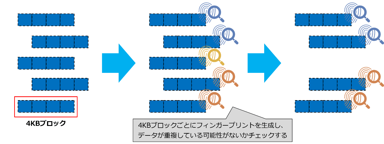 ONTAPの重複排除
