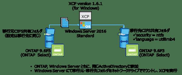 XCP for Windowsでのメタデータの移行評価環境概要