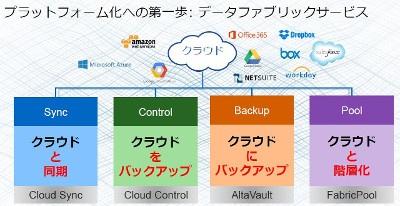 4つの機能の提供をはじめとして、ネットアップは「データファブリック プラットフォーム」の実現にむけて取り組んでいる