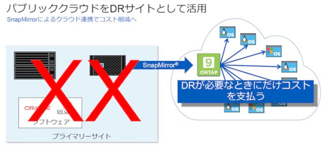 SnapMirrorでパブリッククラウドをDRサイトとして活用