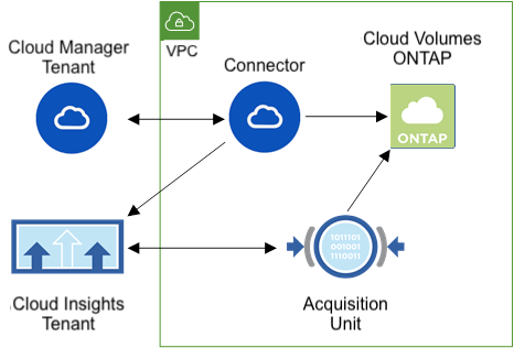 Cloud Managerの監視機能