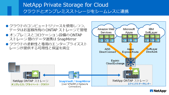 NetApp Private Storage(NPS)for Cloud