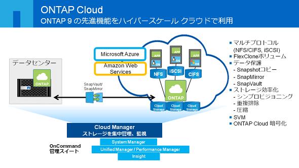 NetApp ONTAP Cloud