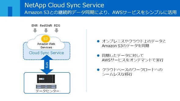 NetApp Cloud Sync Service