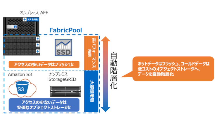 fabricpool-networld-01-01