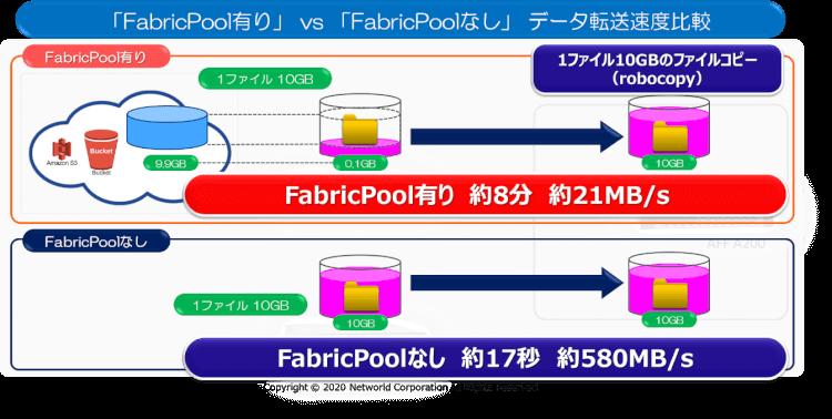 クラウドObjectストレージとの連携機能「FabricPool」の謎を解け! 第3回:「クラウドアップロードデータ、実は生きていた」事件の謎 9