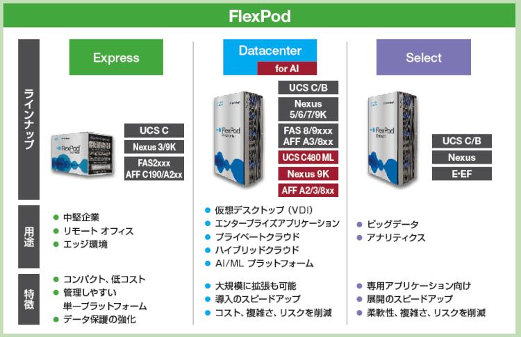 flexpod-solution