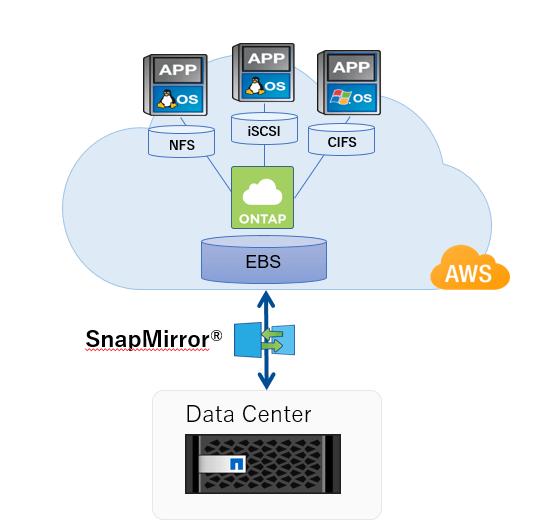 VMware Cloud(VMC)とCloud Volumes ONTAP(CVO)で簡単移行 2