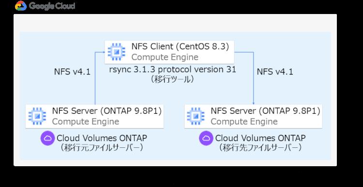 移行評価環境(概要)〜 rsyncでのLinux環境のメタデータ移行