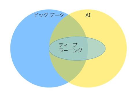 ビッグデータとAI・ディープラーニング