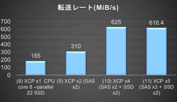 NFS+スモールファイルのテスト結果 (XCP)_5