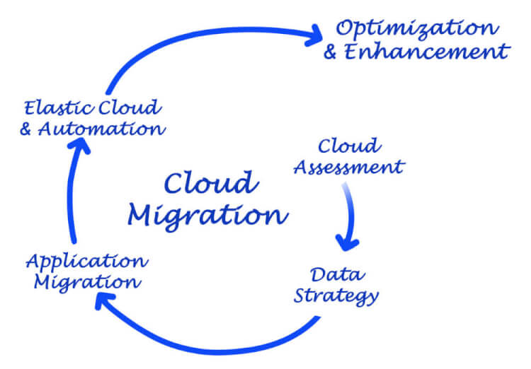 on-premises-to-cloud