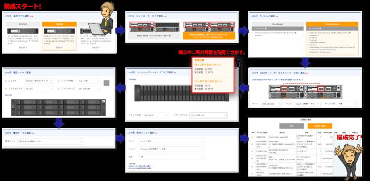 NetApp構成支援ツール1
