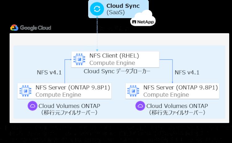移行評価環境(概要)〜 CloudSyncでのLinux環境のメタデータ移行