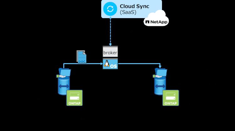 「Cloud Sync」でのメタデータ移行(Windowsファイル共有編)