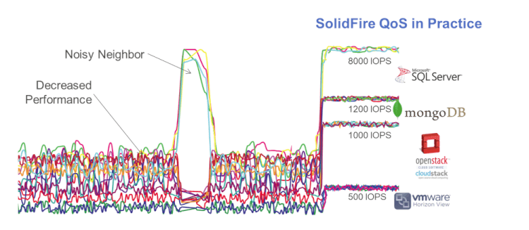 solidfire-qos.png