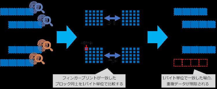 ONTAPの重複排除-1