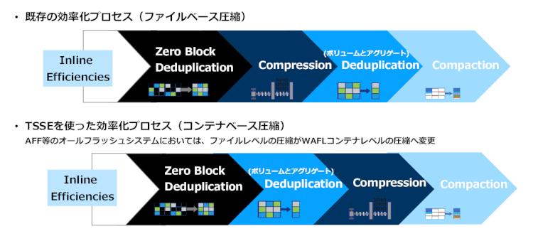 ONTAP 9.7以前とONTAP 9.8での違い