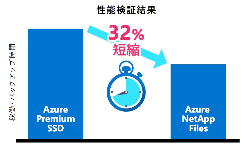 基幹システムを安定稼働させ、SAP のレスポンス問題を回避