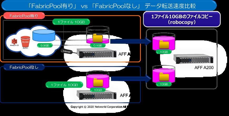 nw2-FabricPool-01