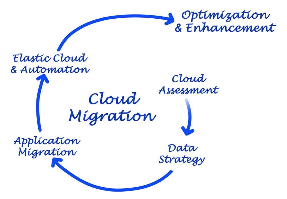 on-premises-to-cloud