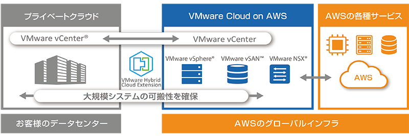 VMware Cloud(VMC)とCloud Volumes ONTAP(CVO)で簡単移行 1