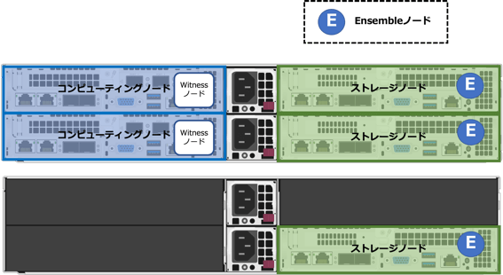 2ノードストレージ構成から3ストレージノード構成への変更01