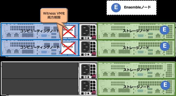 2ノードストレージ構成から3ストレージノード構成への変更02