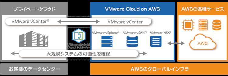 VMware Cloud(VMC)とCloud Volumes ONTAP(CVO)で簡単移行 1