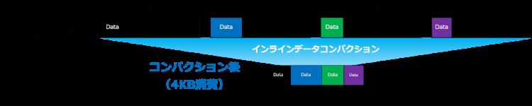インラインデータコンパクションとは?-1