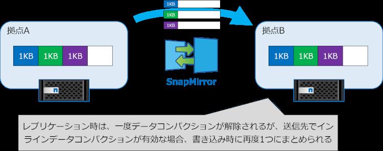 インラインデータコンパクション → 重複排除-2
