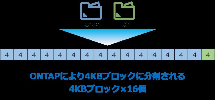 Storage Efficiency適用時の流れ-2