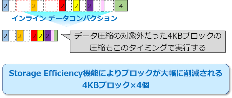 Storage Efficiency適用時の流れ-6